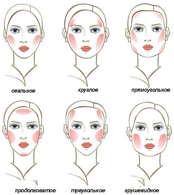 румяна в зависимости от типа лица